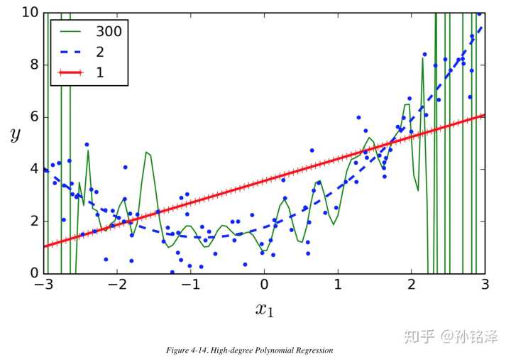 Learning Curves and Regularisation - 知乎