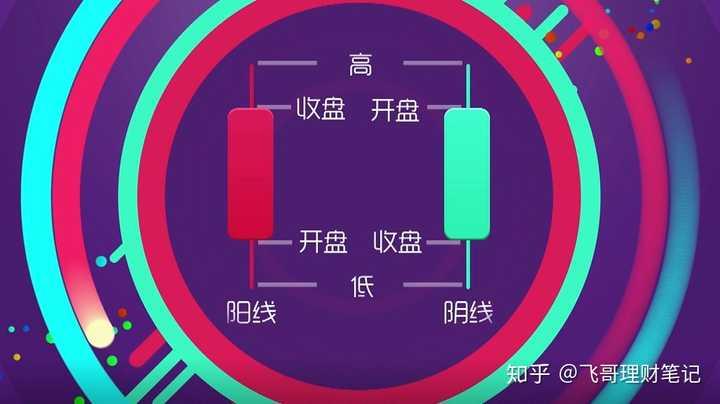 k线:K线图怎么看?作者:飞哥理财笔记