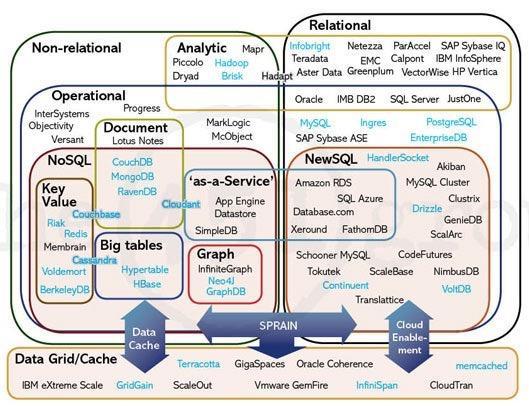 网络编程(七):CAP原理推导和应用