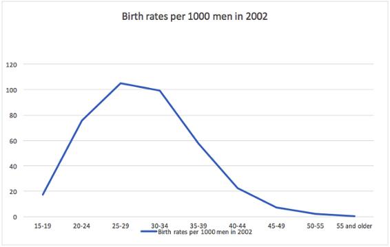 statistics Sperm concentration