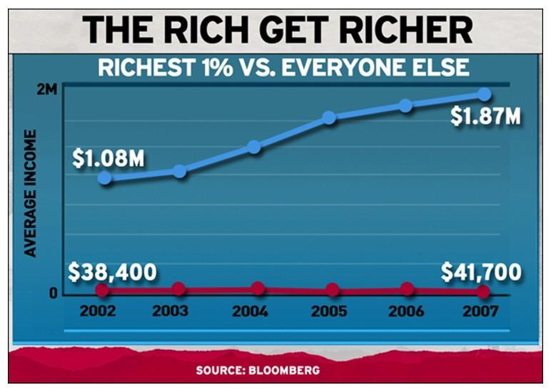 遗产税能够缩小贫富差距么?