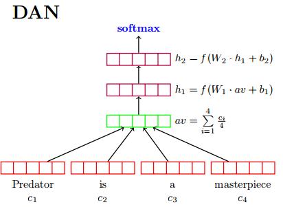 如何评价Word2Vec作者提出的fastText算法?深度学习是否在文本