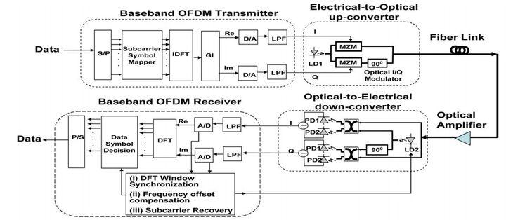 ofdm的工作原理_OFDM技术与FDM技术区别 - CHANG12358的博客 - CSDN博客