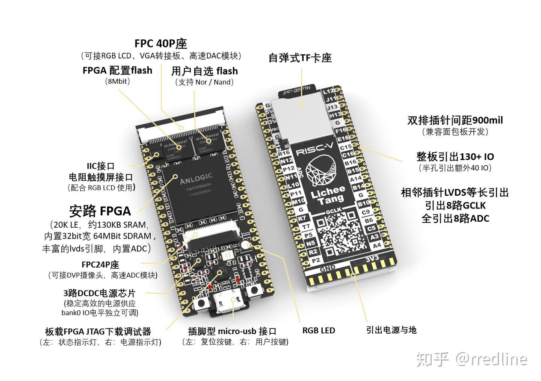 国内芯片技术交流-RISC-V - 解决国产民用处理器困局的终极方案?risc-v单片机中文社区(5)