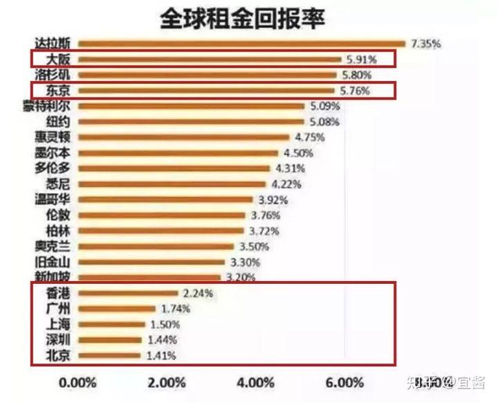 日本房产:为了收租去日本买什么房产比较好!