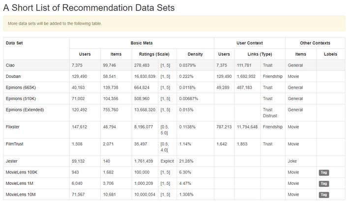 推荐系统数据集,公开数据整理网站