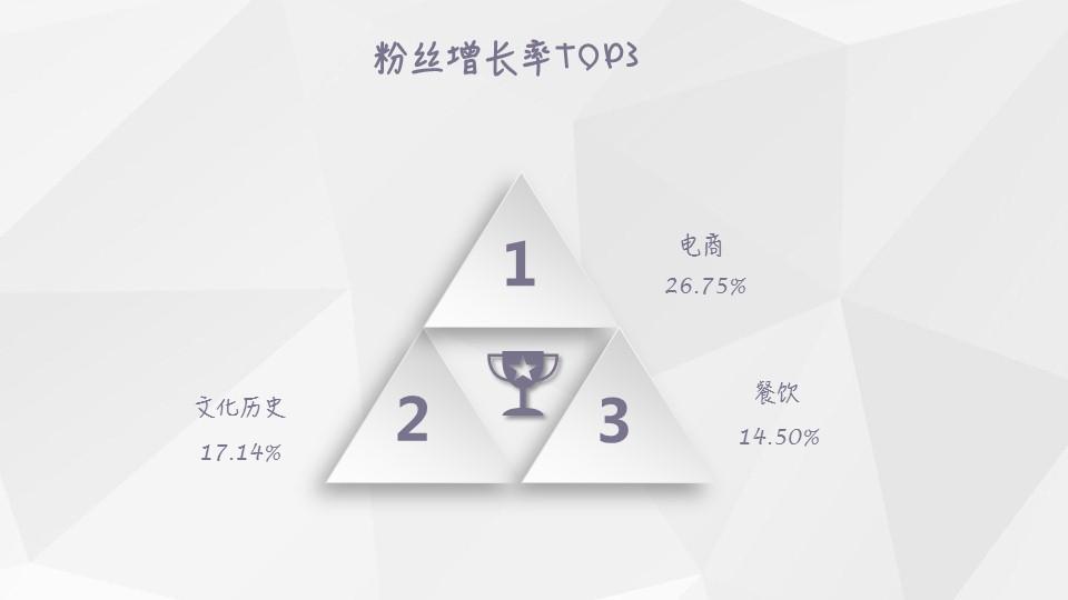 【独家】2018年12月微信公众号粉丝增长数据报告插图(3)