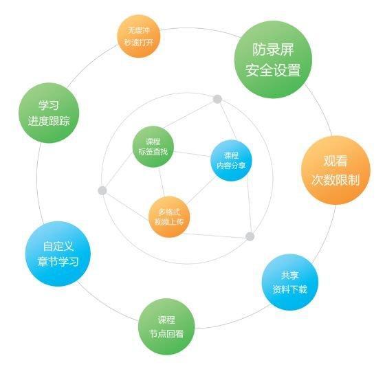 在线网校授课平台,在线教育系统搭建平台  第7张