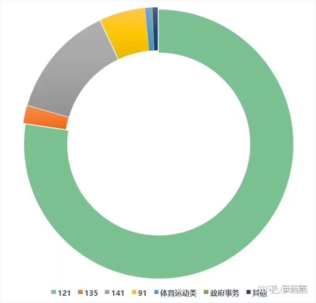 驾驶员数据统计2021年8月简报(图7)