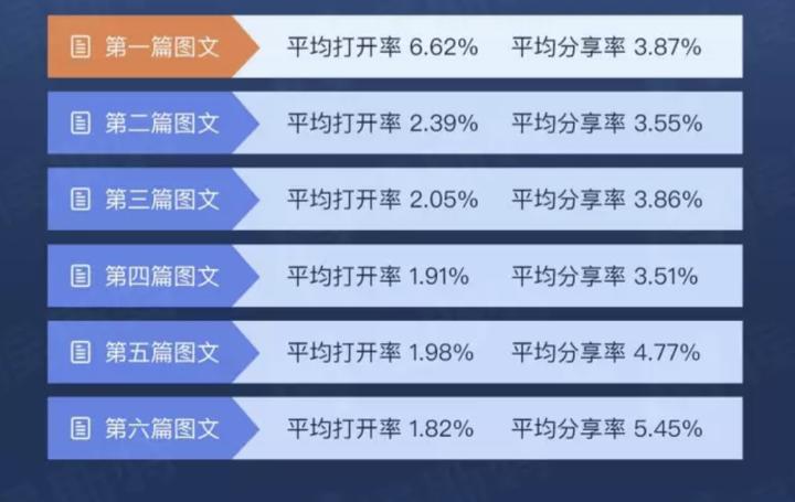 【独家】2017年第二季度公众号图文群发数据报告插图(4)