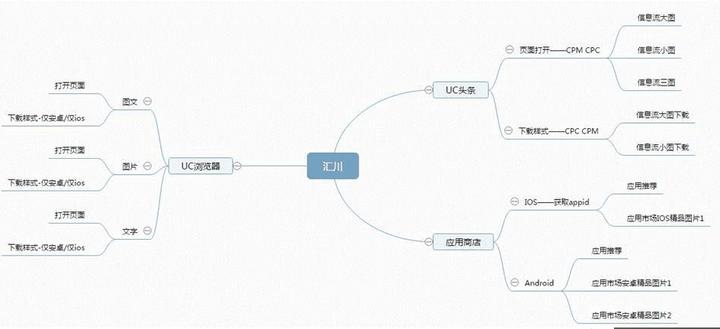 uc广告投放推广