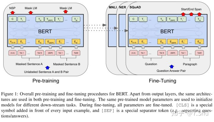 BERT: 用于语言理解的深度双向 Transformer 预训练模型