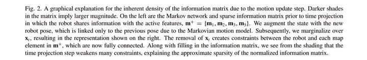 从零手写VIO——(四)基于滑动窗口算法的 VIO 系统:可观性和一致性(下)滑动窗口算法插图(23)
