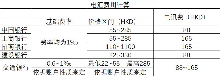 【匯款指南】如何尋找最適合你的香港匯款大陸方式? 3大匯款模式評測在此! - 電匯費用計算|熊猫速汇PandaRemit