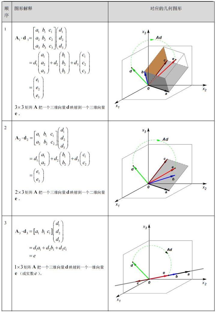 http://pic1.zhimg.com/50/v2-b7811bdeb220ee46f00d7b2de0ab1ab4_hd.jpg_矩阵乘法的本质:线性空间运动的描述-wenzhilu的博客-CSDN博客