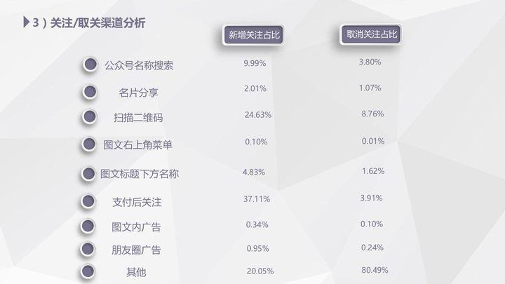 【独家】2018年4月微信公众号粉丝增长数据报告插图(1)