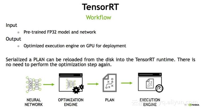 高性能深度学习支持引擎实战——TensorRT(插件编写) - haima1998的专栏