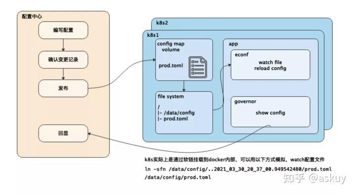 石墨文档基于K8S的Go微服务实践(上篇)(图26)