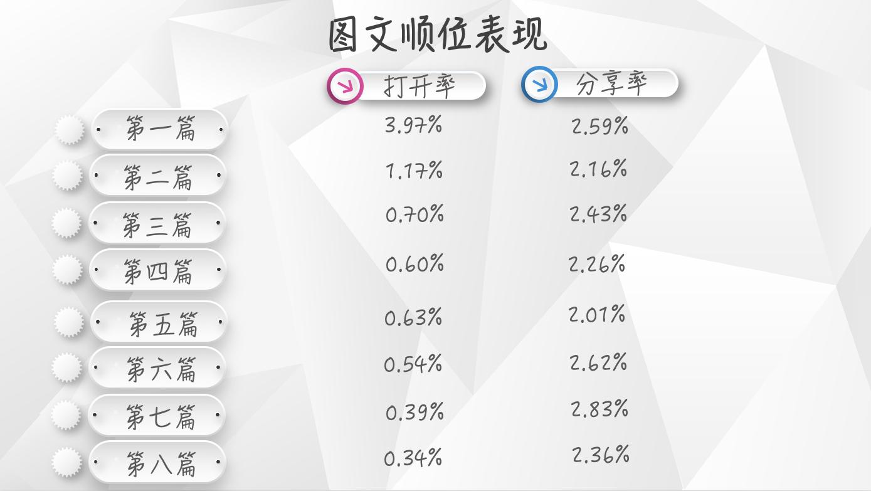 【独家】2018年9月微信公众号图文群发数据报告插图(3)
