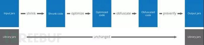 怎么做Android代码混淆?
