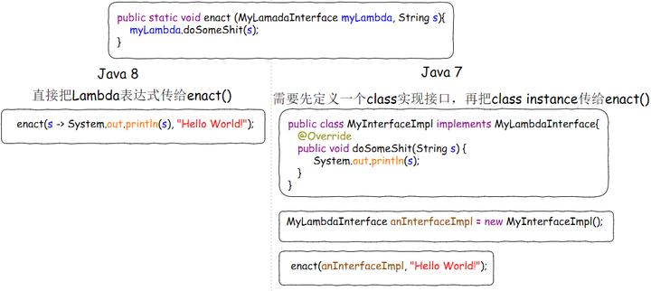 http://pic1.zhimg.com/50/v2-b7811bdeb220ee46f00d7b2de0ab1ab4_hd.jpg_Java8之Lambda表达式–ICHARM