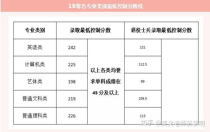 2020年重庆专升本考试会不会降低难度?