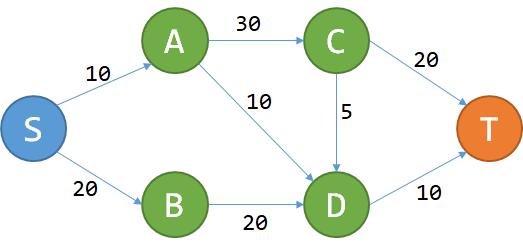 简述动态规划(DP)
