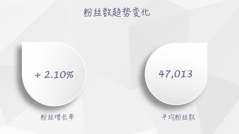 【独家】2018年8月微信公众号粉丝增长数据报告插图