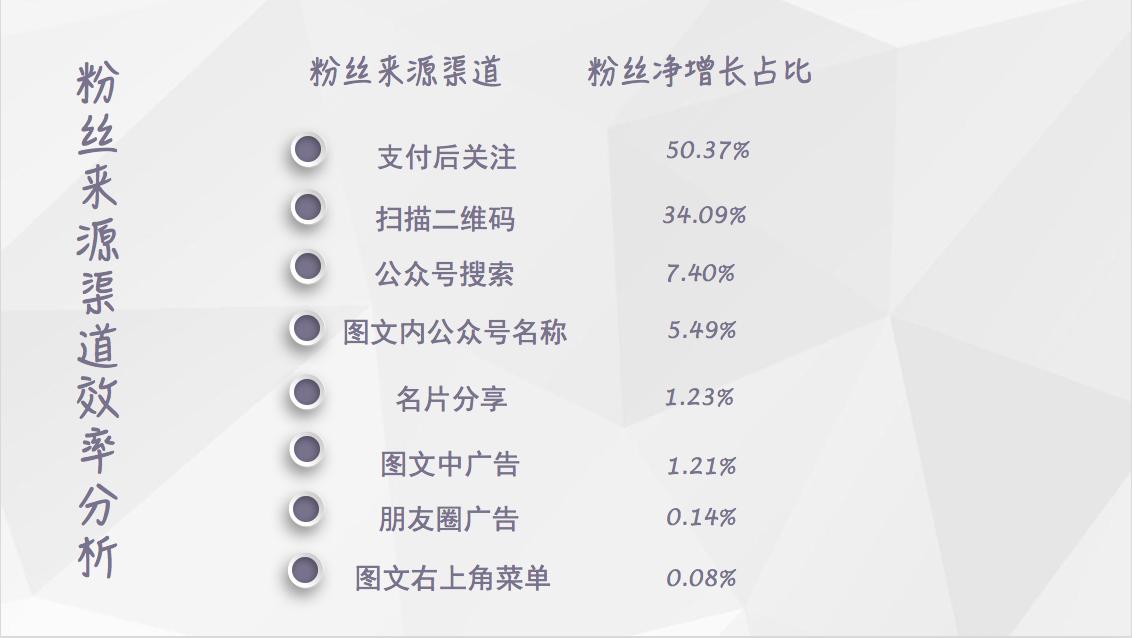 【独家】2018年5月微信公众号粉丝增长数据报告插图(1)