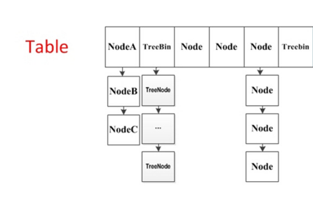 《并发容器之ConcurrentHashMap(JDK 1.8版本)》