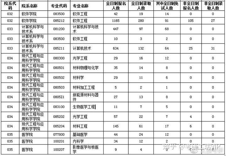 上海大学考研报录比
