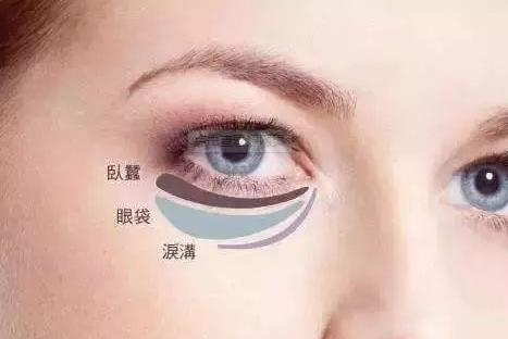 细胞剥离术祛眼袋