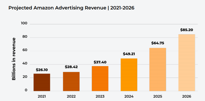 问渠那得清如许,为有源头活水来                            —-浅谈亚马逊平台三大类广告的现状和未来插图2