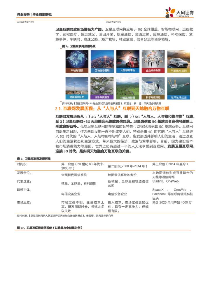 【免费下载】卫星互联网应用元年,天地万物互联时代到来-天风证券-20210905