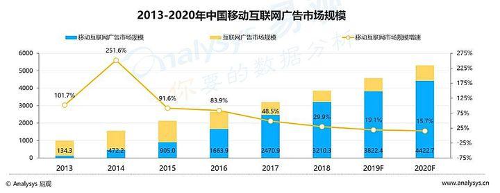 来源:易观,《中国信息流广告市场专题分析2019》