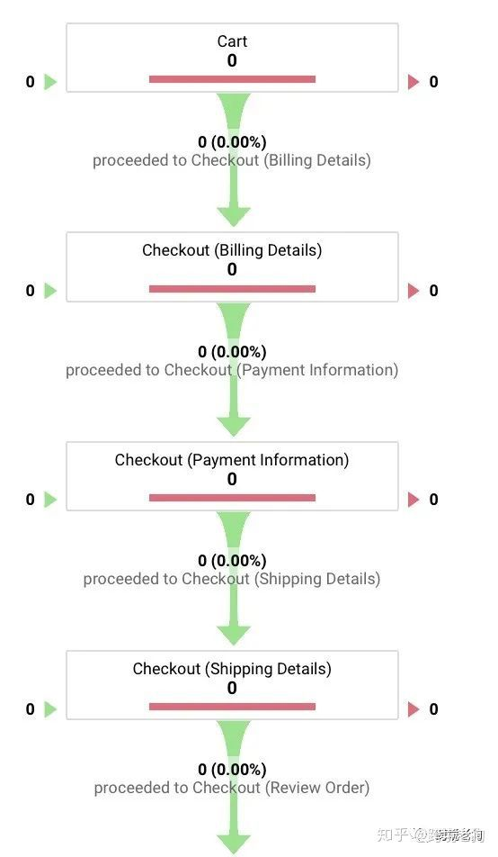 4招提升你的店铺转化率!如何提升店铺购买率,通过优化购物流程提升店铺转化率(最终篇)