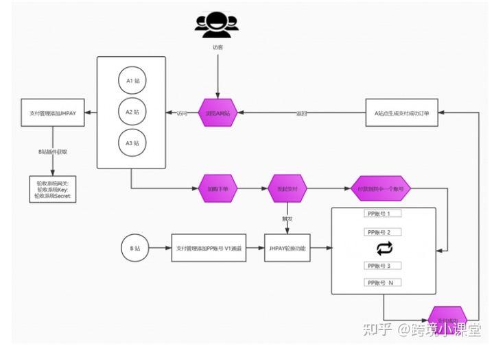 paypal轮换+AB站跳转,助你轻松解决独立站收款问题【仿牌,成人用品,虚拟…】插图2