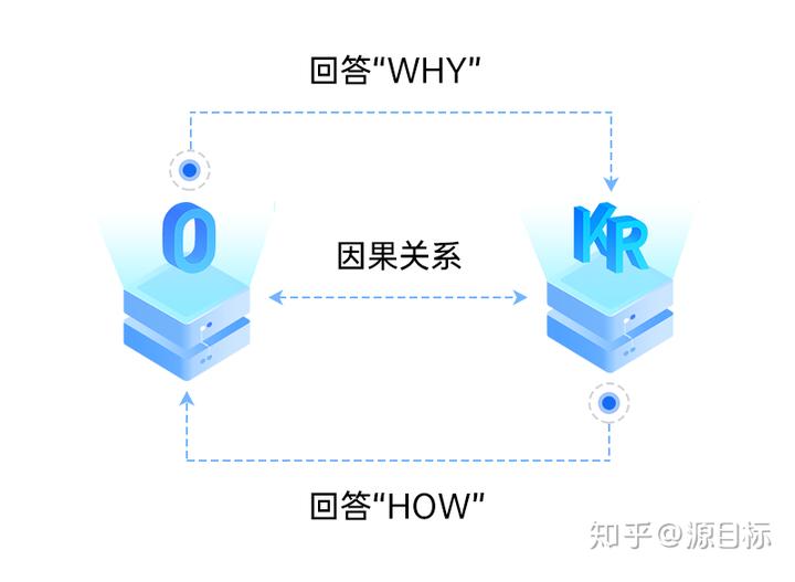 关于OKR,O与KR之间到底是什么关系?