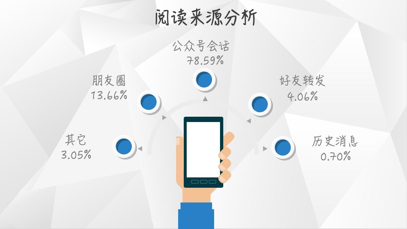 【独家】2018年8月微信公众号图文群发数据报告插图(2)