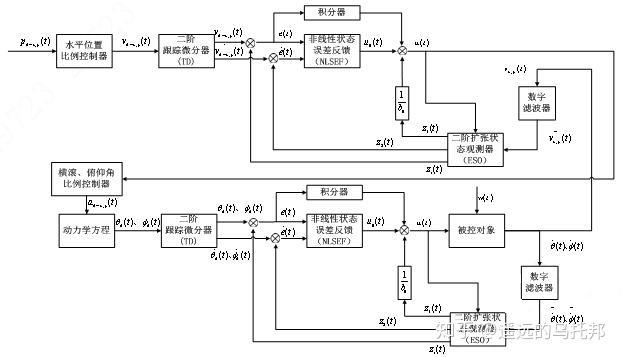 控制系统设计专题(三)——自抗扰控制算法(下)插图(34)