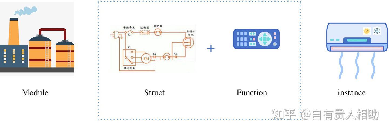 Move精髓&动手设计NFT协议(上篇)