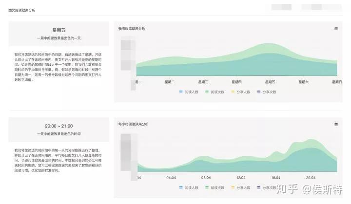 数据揭秘!微信公众号推文的最佳时间插图(6)