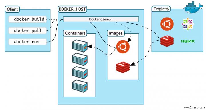 你也许理解错了:Docker、Kubernetes和Apache Mesos之间的正确关系
