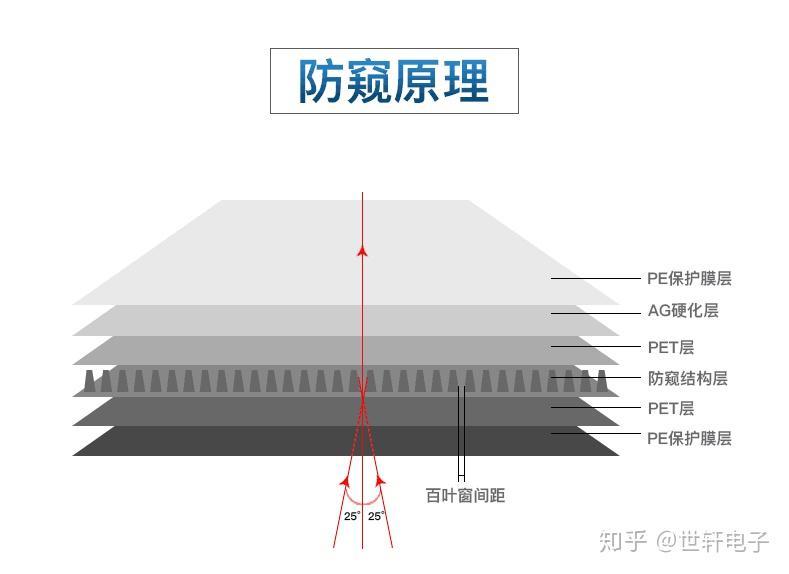 防窥钢化膜的结构及作用