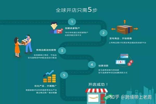 2021年亚马逊全球开店流程及费用详解,看完茅塞顿开(图1)