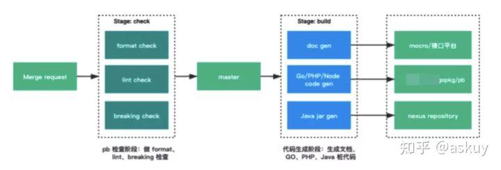 石墨文档基于K8S的Go微服务实践(上篇)(图8)
