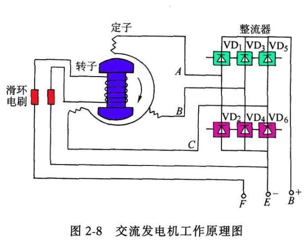 交流发电机工作原理图