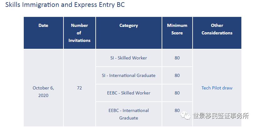 加拿大BC省技术移民