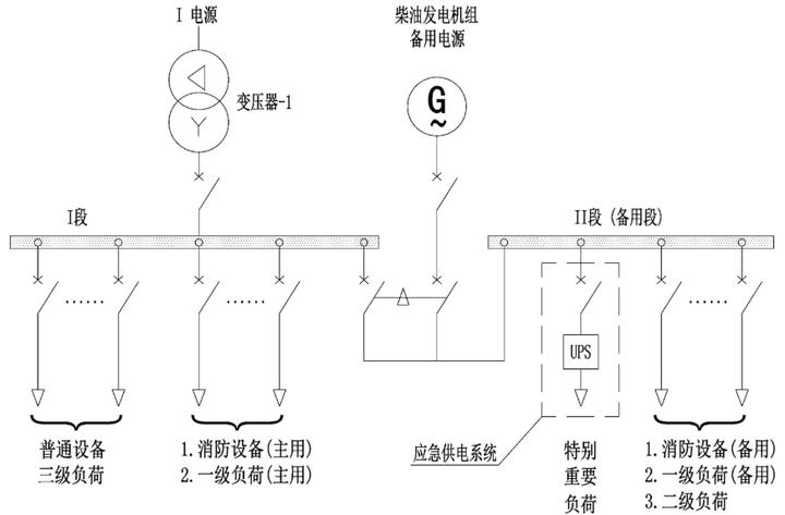 柴油发电机组备用电源设计结构图-柴油发电机组作为备用电源的主接线图设计详解