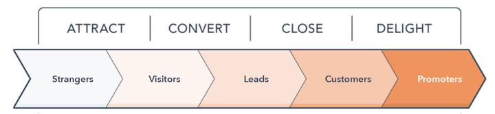 集客营销(Inbound Marketing)是什么?插图